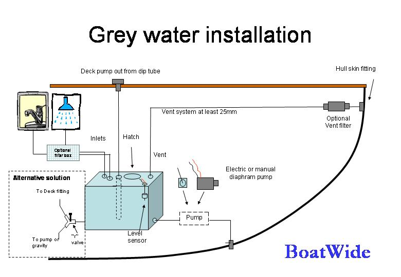 Boatwide Sl Black And Grey Water Systems